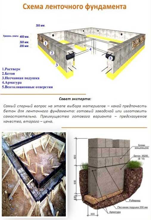 Ленточный фундамент для каркасного дома: инструкция по монтажу