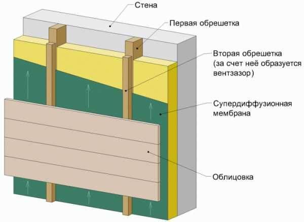 Композитные панели для фасада: подробное описание монтажа