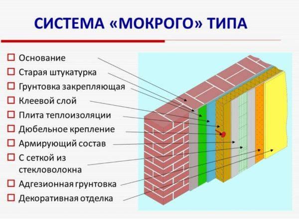 Подробная технология отделки фасада мокрой штукатуркой + технические характеристики