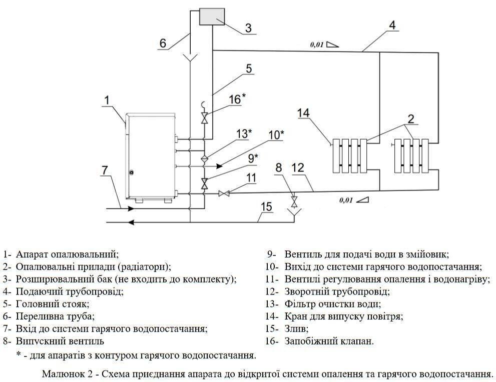 Инструкция по установке и эксплуатации газового котла «атон»
