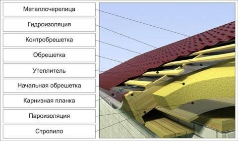 Строительство крыши из металлочерепицы без помощи наемников
