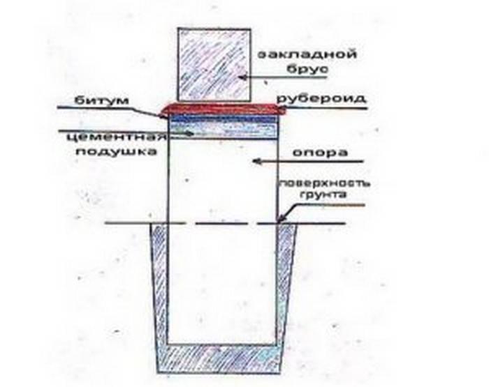 Основные виды свайных фундаментов
