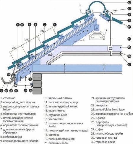 Технические характеристики металлочерепицы монтеррей и супермонтеррей: длина и ширина, шаг обрешетки и специальная технология монтажа