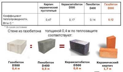 Размеры газоблока: стандартные габариты по длине, толщине, ширине, какие бывают параметры для строительства наружных несущих и перегородочных стен дома