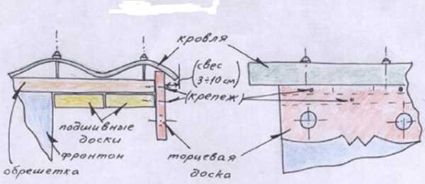 Ветровая планка для профнастила — функции, характеристики, монтаж