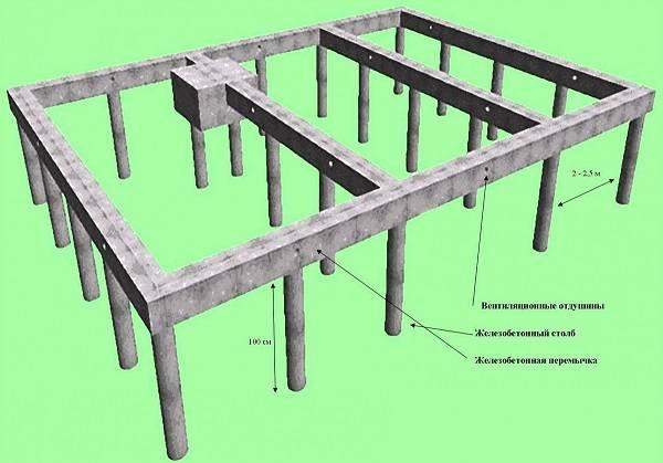 Столбчатый фундамент для каркасного дома своими руками: этапы работ