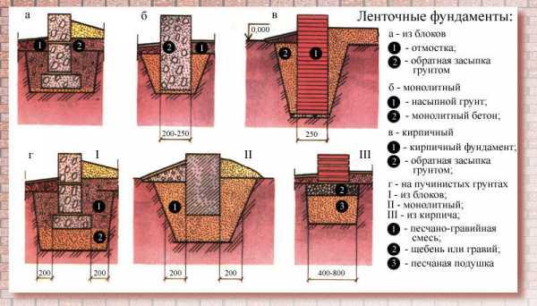 Фундаментная плита — пошаговая инструкция, плюсы и минусы