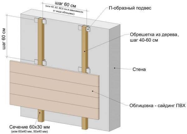 Инструкция по монтажу винилового сайдинга дёке