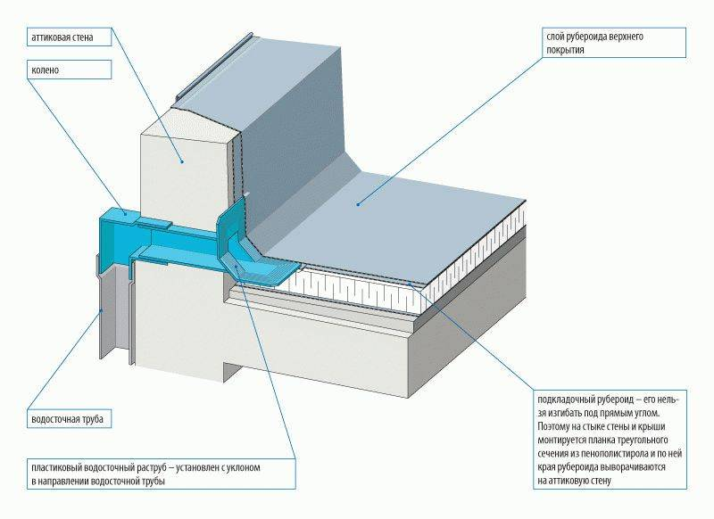 Внутренний водосток крыши: особенности конструкции