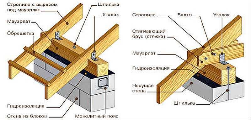 Устройство двухскатной крыши с мансардой: конструкция, монтаж своими руками, расчет