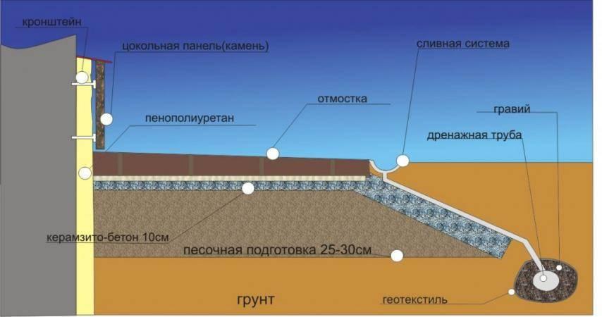 Гидроизоляция свайно-ростверкового фундамента, столбчатого и винтового