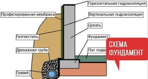 Утепление свайно винтового фундамента деревянного дома: как утеплить, способы, технология, особенности