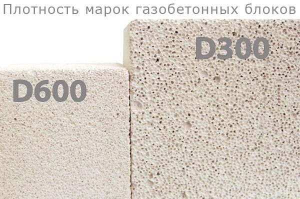 Газобетонный блок — что это? характеристики, состав, свойства, прочность, как выглядит, паропроницаемость, виды, отзывы