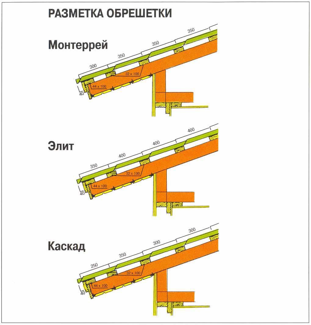 Шаг обрешетки под металлочерепицу — расчеты и технология монтажа пошагово
