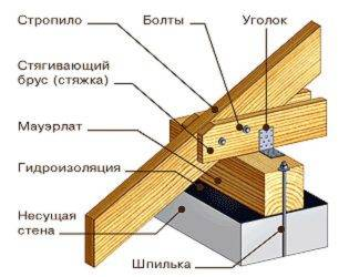 Как строится односкатная крыша: схема стропильной системы, этапы работ