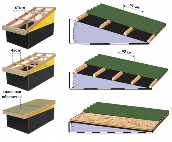 Как покрыть крышу ондулином: мастер-класс создания качественной кровли