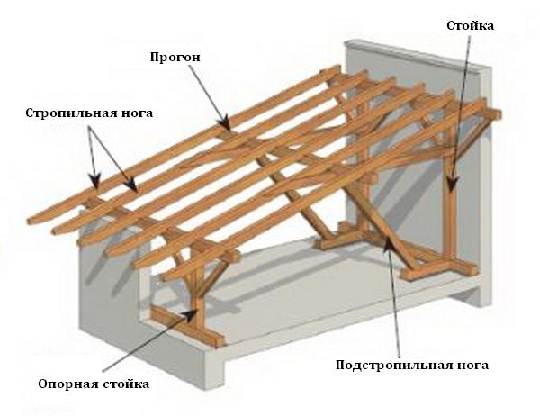 Крыши конек (61 фото): виды кровли и кровельных материалов для дома, решение проблемы задувания снега под конек из профнастила