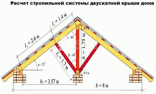 Правила выполнения расчета стропил односкатной крыши