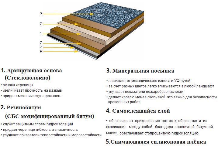 Мягкая кровля - рулонная: снип для плоской крыши, как продумать смету, выбор цвета материала, детально на фото и видео