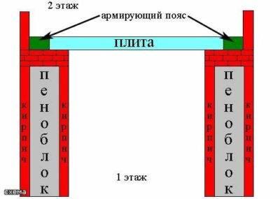 Характеристики и размеры пеноблоков
