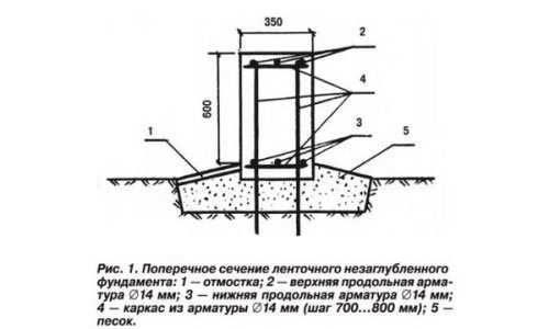 Мелкозаглубленный фундамент на пучинистых грунтах: способы обустройства, варианты укладки, нюансы усадки строений