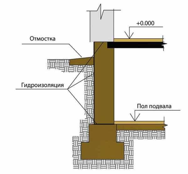 Ленточный фундамент: плюсы и минусы, анализ ленты и плиты