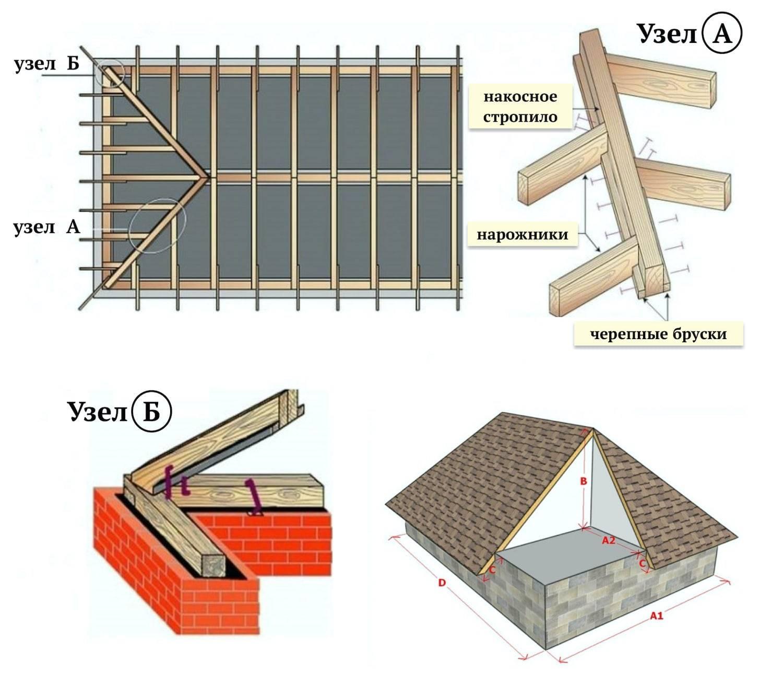 Вальмовая крыша стропильная система без опоры. опоры крыши вальмового типа делятся на два вида. усиление стропильной конструкции
