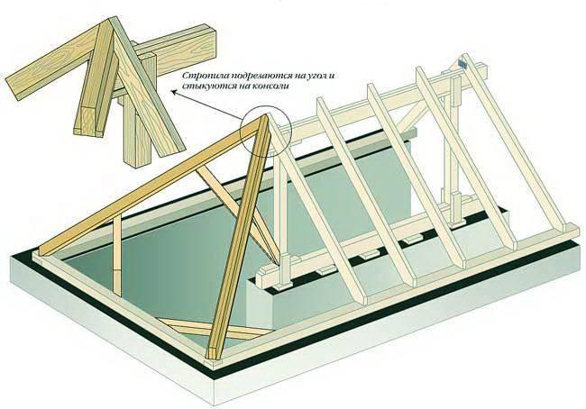 Что нужно знать, на что обратить внимание и как самостоятельно построить четырехскатную крышу