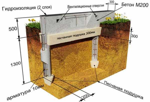 Технология утепления мелкозаглубленного ленточного фундамента