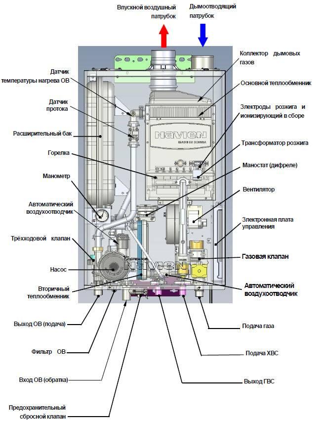 Газовые котлы компании навьен: отзывы, преимущества и недостатки котлов navien