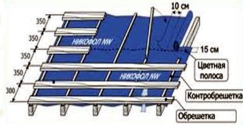 Обрешетка под металлочерепицу - инструкция по монтажу и рекомендации