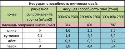 Характеристики оцинкованных винтовых свай, сфера применения и средняя стоимость