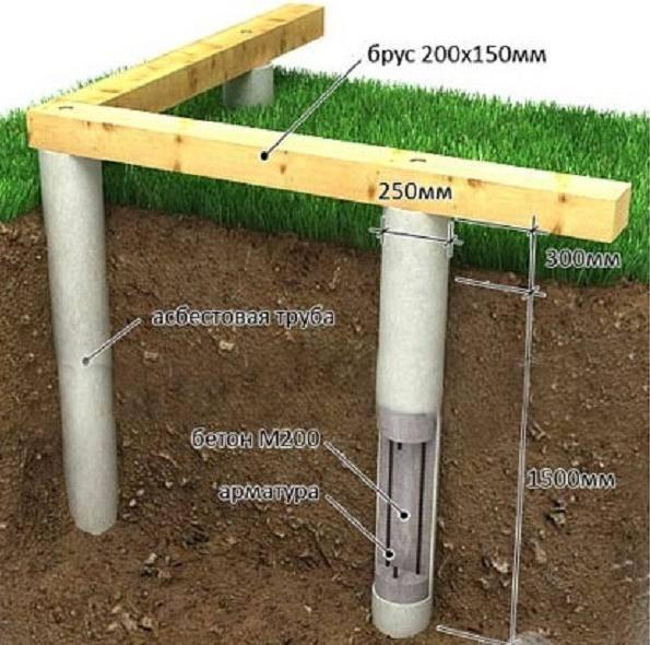 Столбчатый фундамент своими руками: материалы, инструкция | буронабивной свайный фундамент