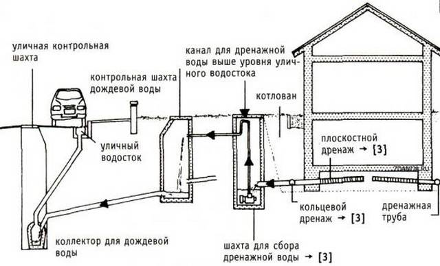 Установка свайного фундамента - особенности технологии и монтажа