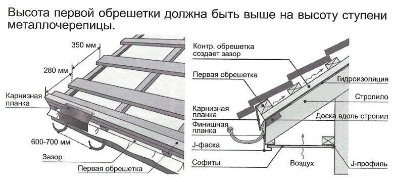 Крепление металлочерепицы к обрешетке: схема крепления кровли с помощью саморезов