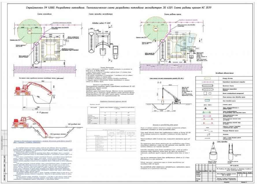 Проект котлована: кто разрабатывает, проектирование плана, чертежей, схем, для чего нужна технологическая карта на земляные работы, где она используется
