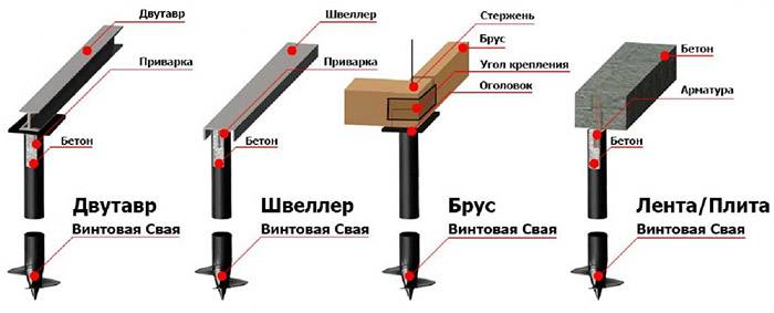 Винтовой фундамент своими руками: пошаговая инструкция и особенности