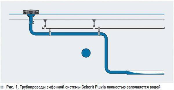 Водоотвод с плоской кровли: наружное водоотведение, правила монтажа