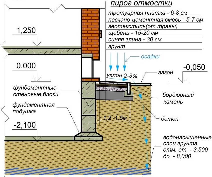 Правильная отмостка из бетона: требования и правила устройства