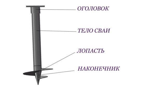 Свайный фундамент: расчет количества свай и допустимой нагрузки