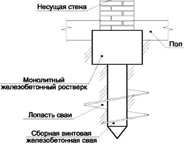 Свайно-забивной фундамент для частного дома: что это такое, плюсы и минусы основания с ростверком, как производится забивка свай?