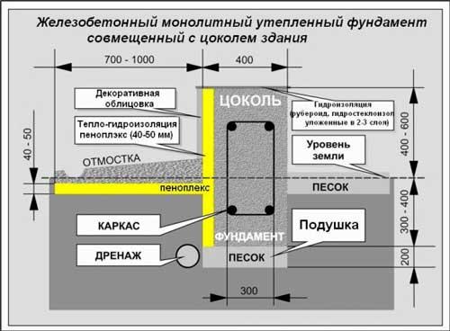 Утепление ленточного фундамента снаружи: технология