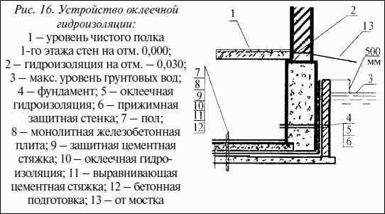 Гидроизоляция горизонтальная и вертикальная