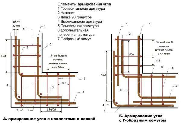 Какая арматура нужна для ленточного фундамента - размер, расчет, обвязка | хочу строиться