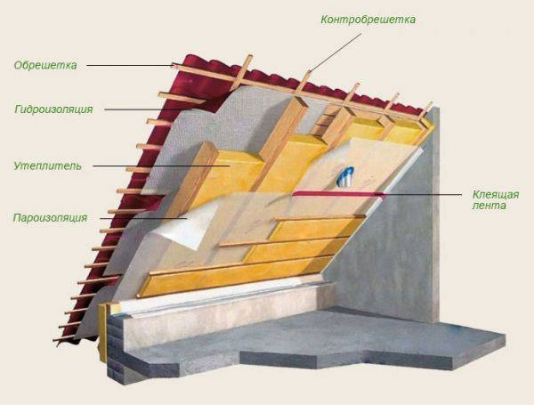 Как правильно постелить гидроизоляцию на крышу - клуб мастеров
