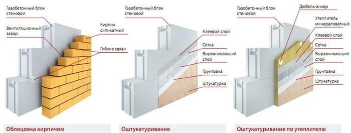 Правильный монолитный армопояс в доме из газобетона