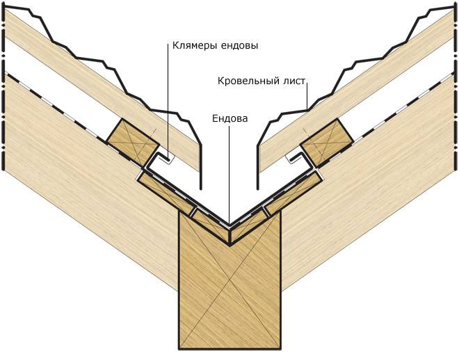 Многощипцовая крыша: устройство стропильной системы и монтаж других элементов с фото