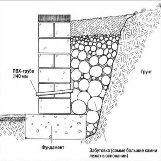 Как правильно сделать монолитную подпорную стенку из бетона