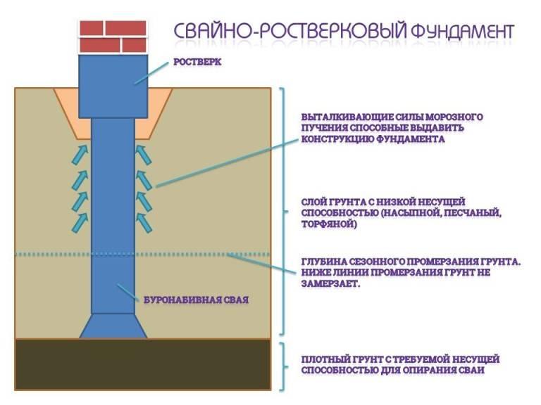 Новые типы свай и их конструкции - строительные технологии