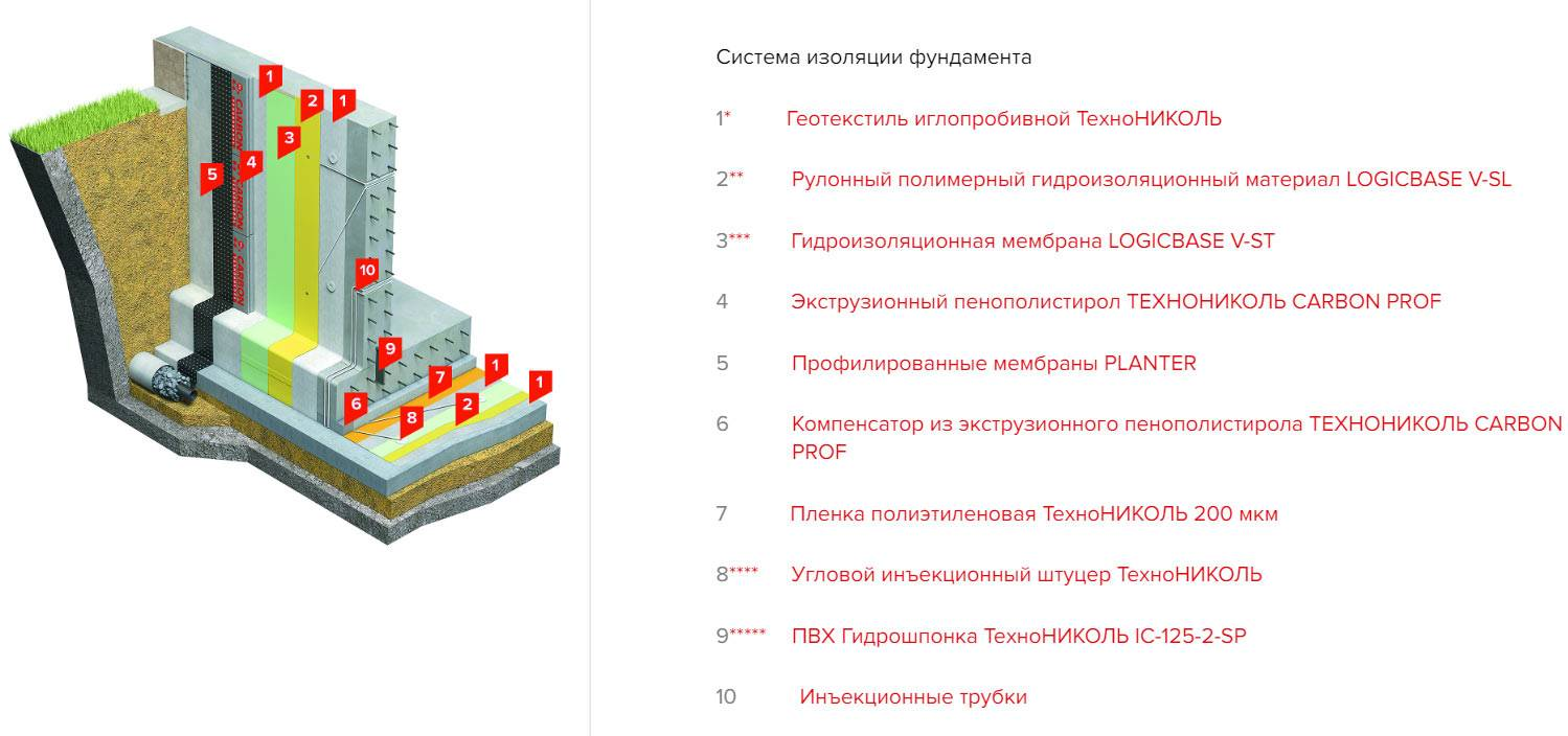Инъекционная гидроизоляция - гидрострой